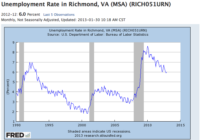 Unemployment in Richmond